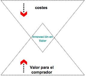 Como crear empresas de Alto Rendimiento  La estrategia del océano azul y la búsqueda de oportunidades comerciales. (parte 1) (1/2)