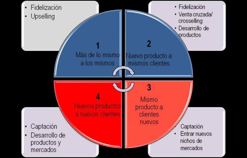 EL #PLAN_CLIENTE: UNA HERRAMIENTA CLAVE PARA EL #EQUIPO_COMERCIAL  (1/3)