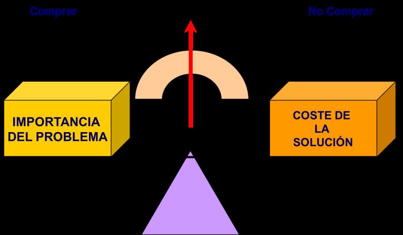 Ecuaciín del valor