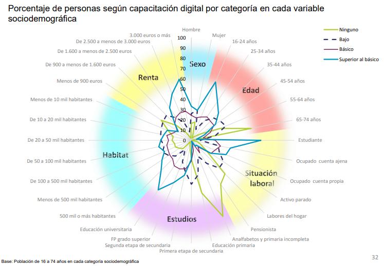 Capacitación digital población española